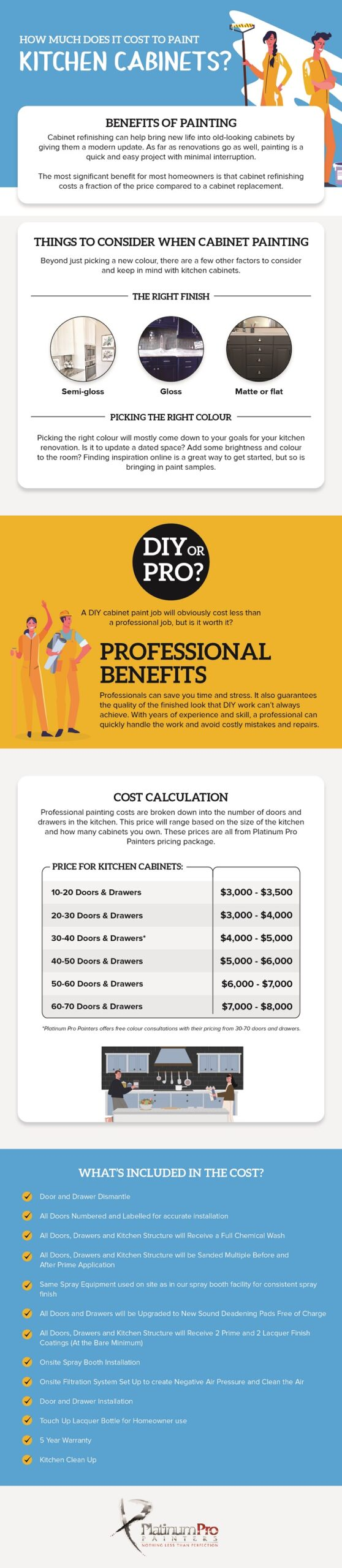 How Much Does It Cost To Paint Kitchen Cabinets